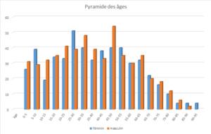 Pyrmyde Des Ages 2018
